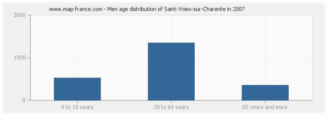 Men age distribution of Saint-Yrieix-sur-Charente in 2007