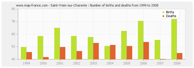 Saint-Yrieix-sur-Charente : Number of births and deaths from 1999 to 2008