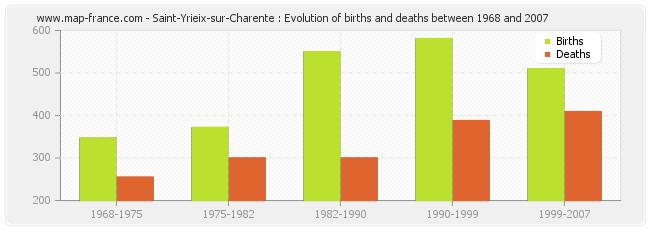 Saint-Yrieix-sur-Charente : Evolution of births and deaths between 1968 and 2007