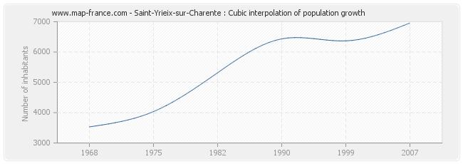 Saint-Yrieix-sur-Charente : Cubic interpolation of population growth