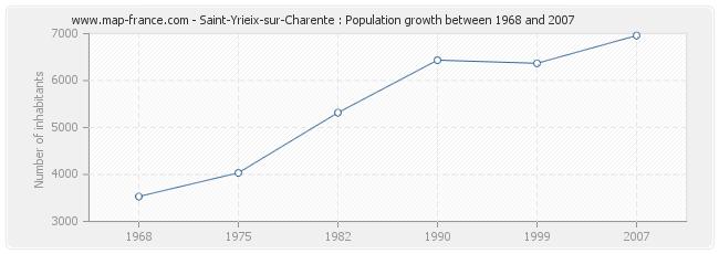 Population Saint-Yrieix-sur-Charente