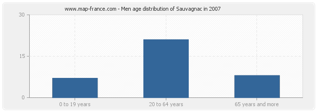 Men age distribution of Sauvagnac in 2007