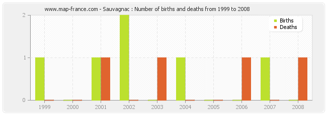 Sauvagnac : Number of births and deaths from 1999 to 2008