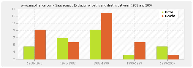 Sauvagnac : Evolution of births and deaths between 1968 and 2007