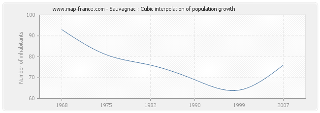 Sauvagnac : Cubic interpolation of population growth