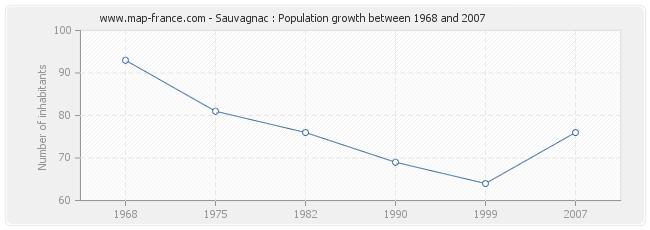 Population Sauvagnac