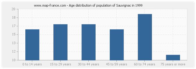 Age distribution of population of Sauvignac in 1999