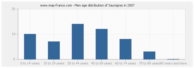 Men age distribution of Sauvignac in 2007