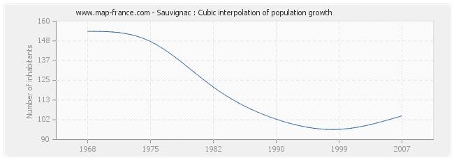 Sauvignac : Cubic interpolation of population growth