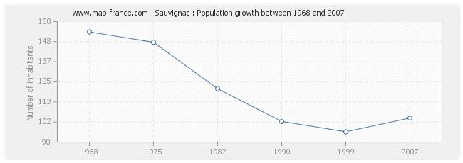 Population Sauvignac