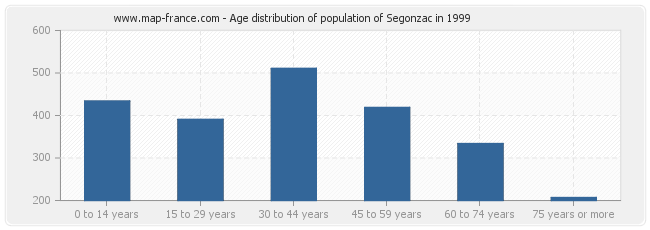 Age distribution of population of Segonzac in 1999