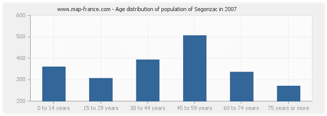 Age distribution of population of Segonzac in 2007