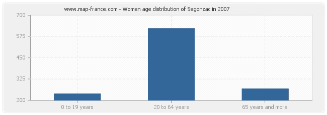 Women age distribution of Segonzac in 2007