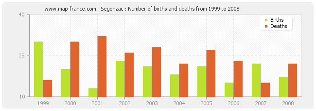 Segonzac : Number of births and deaths from 1999 to 2008