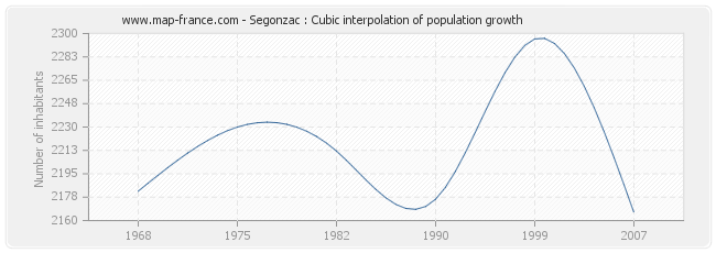 Segonzac : Cubic interpolation of population growth