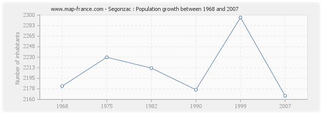 Population Segonzac