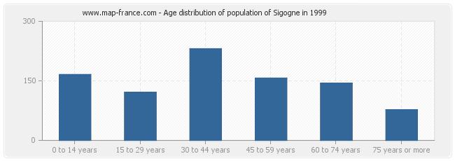 Age distribution of population of Sigogne in 1999