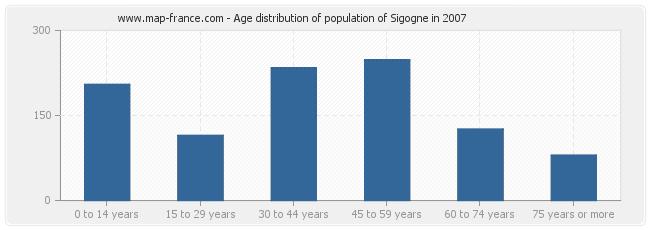 Age distribution of population of Sigogne in 2007