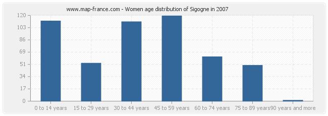 Women age distribution of Sigogne in 2007