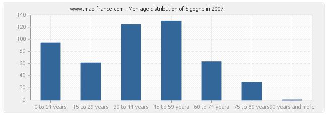 Men age distribution of Sigogne in 2007