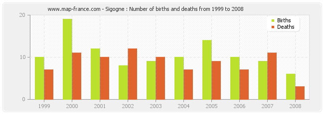 Sigogne : Number of births and deaths from 1999 to 2008