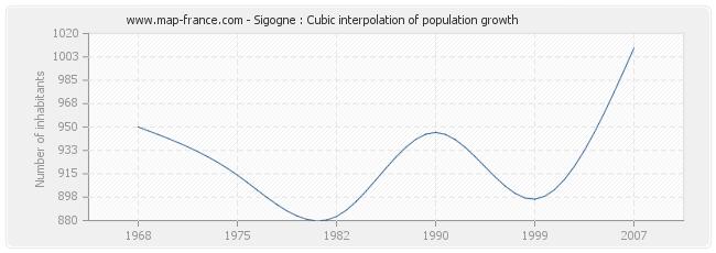 Sigogne : Cubic interpolation of population growth
