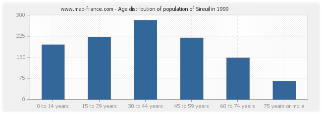 Age distribution of population of Sireuil in 1999