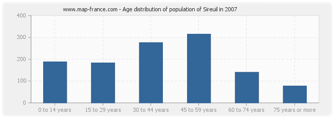 Age distribution of population of Sireuil in 2007