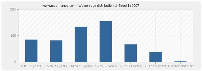 Women age distribution of Sireuil in 2007