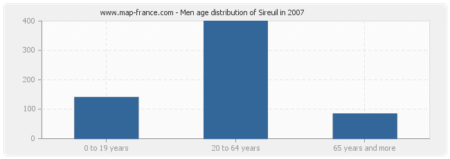 Men age distribution of Sireuil in 2007