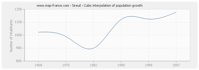Sireuil : Cubic interpolation of population growth