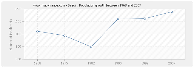 Population Sireuil