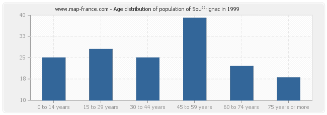 Age distribution of population of Souffrignac in 1999