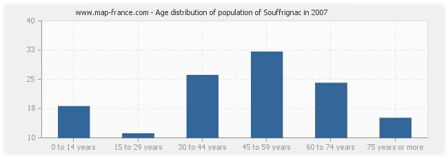 Age distribution of population of Souffrignac in 2007
