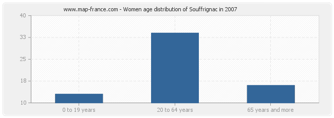 Women age distribution of Souffrignac in 2007