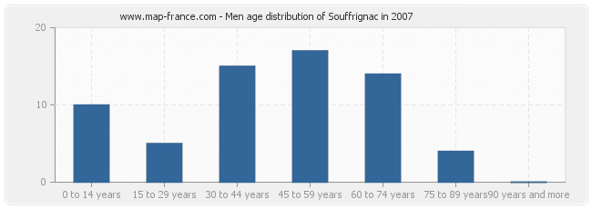 Men age distribution of Souffrignac in 2007