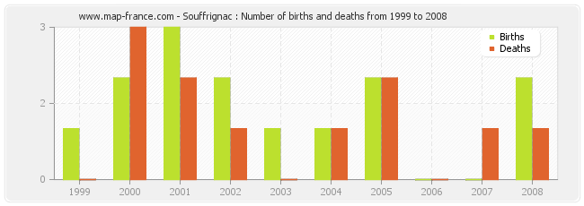 Souffrignac : Number of births and deaths from 1999 to 2008