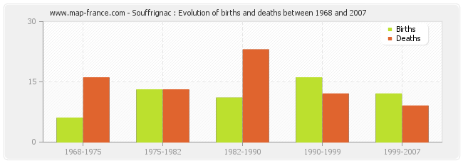 Souffrignac : Evolution of births and deaths between 1968 and 2007