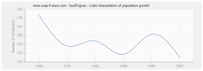 Souffrignac : Cubic interpolation of population growth