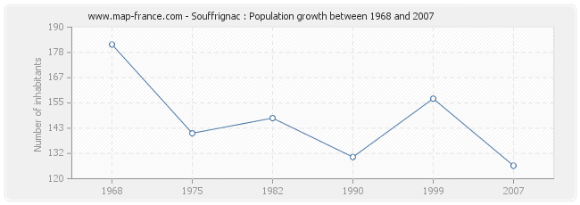 Population Souffrignac