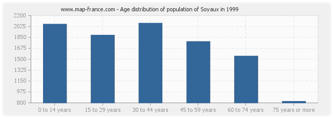 Age distribution of population of Soyaux in 1999