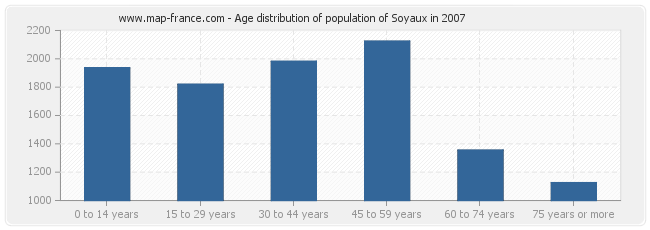 Age distribution of population of Soyaux in 2007