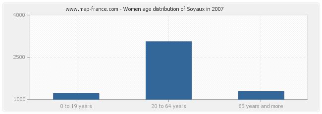 Women age distribution of Soyaux in 2007