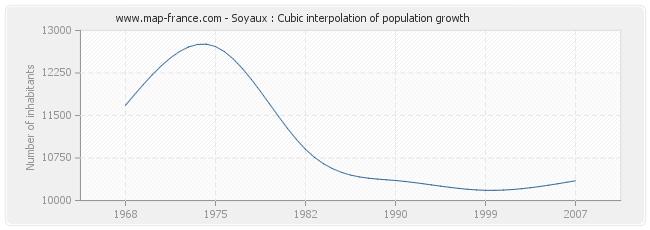 Soyaux : Cubic interpolation of population growth