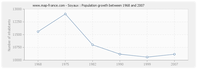 Population Soyaux