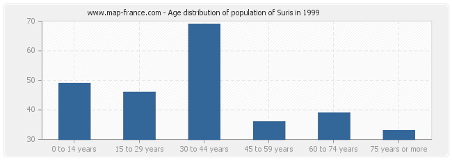 Age distribution of population of Suris in 1999
