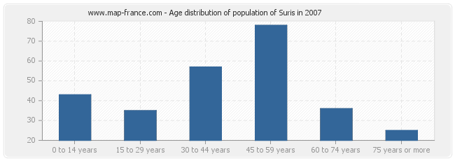 Age distribution of population of Suris in 2007