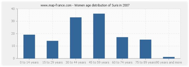 Women age distribution of Suris in 2007