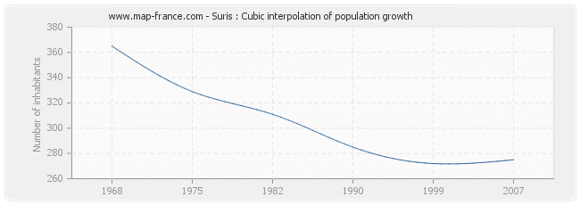 Suris : Cubic interpolation of population growth
