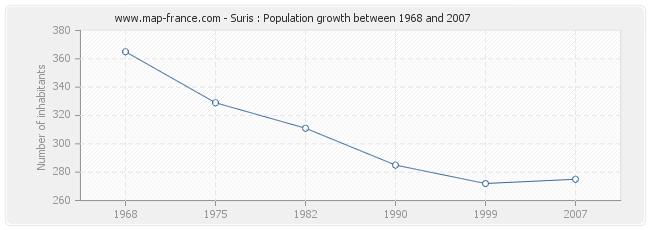 Population Suris